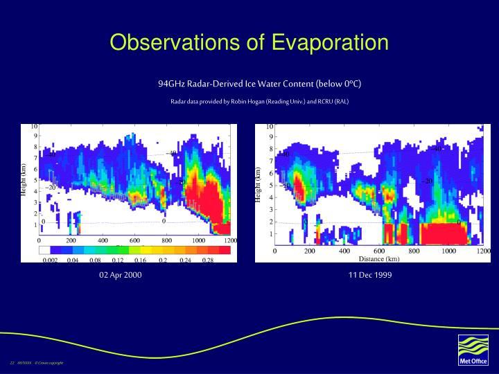 Observations of Evaporation