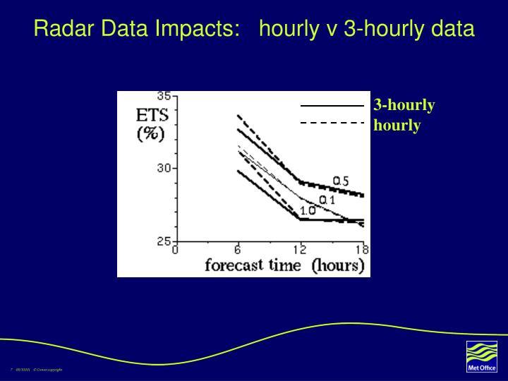 Radar Data Impacts:   hourly v 3-hourly data