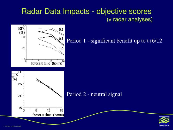 Radar Data Impacts - objective scores