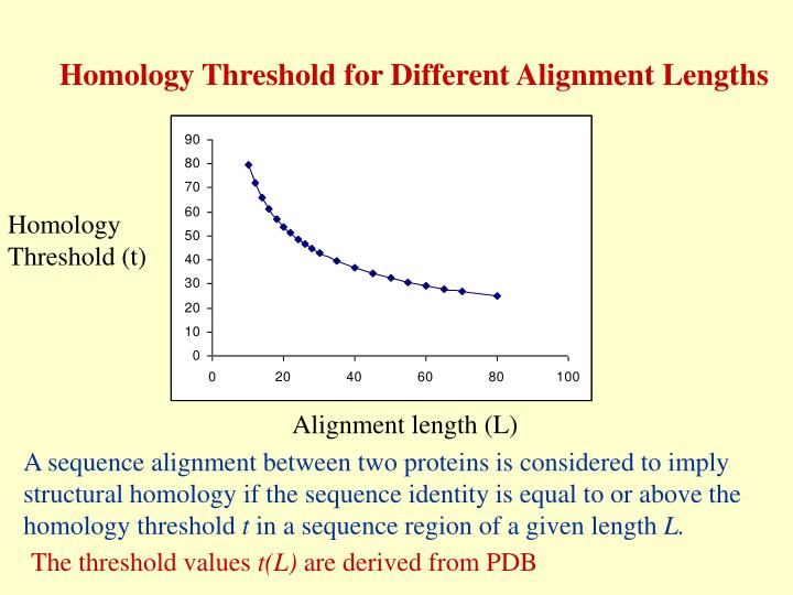 Homology Threshold for Different Alignment Lengths