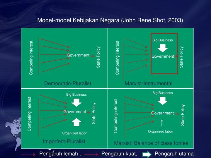 Model-model Kebijakan Negara (John Rene Shot, 2003)