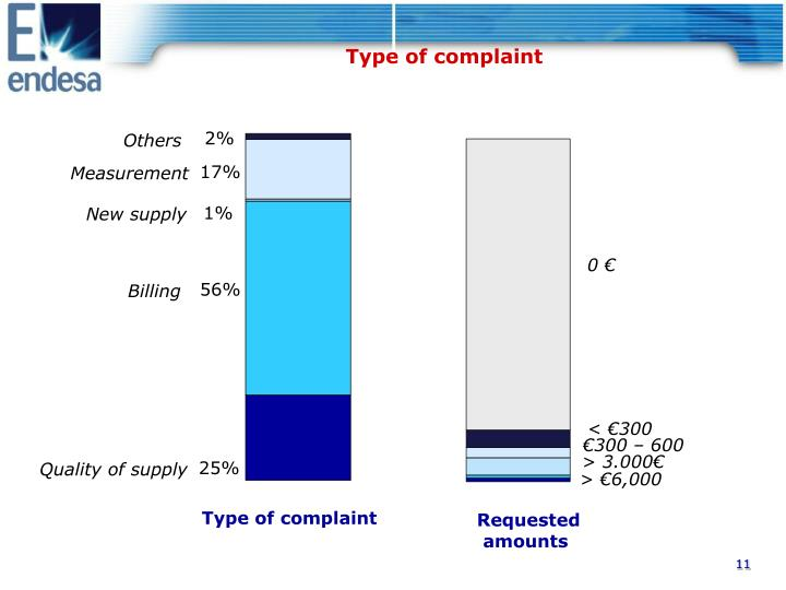 Type of complaint