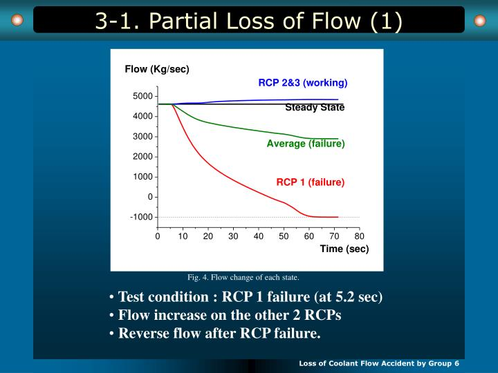3-1. Partial Loss of Flow (1)