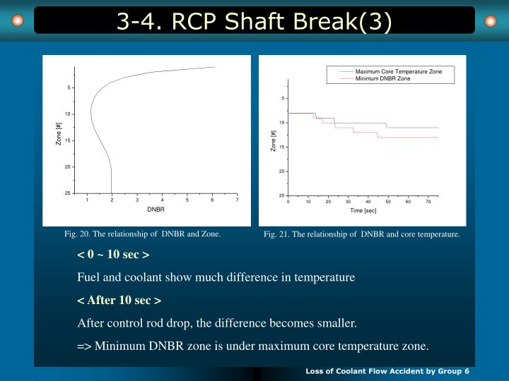 3-4. RCP Shaft Break(3)