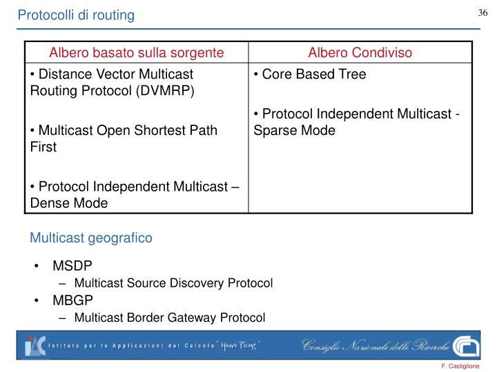 Protocolli di routing
