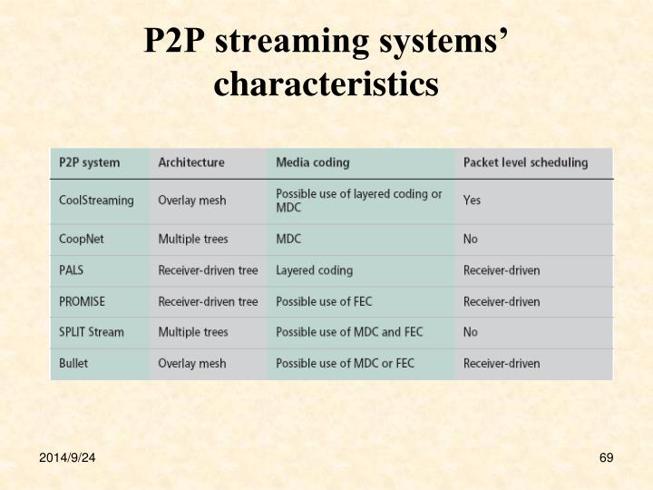 P2P streaming systems' characteristics