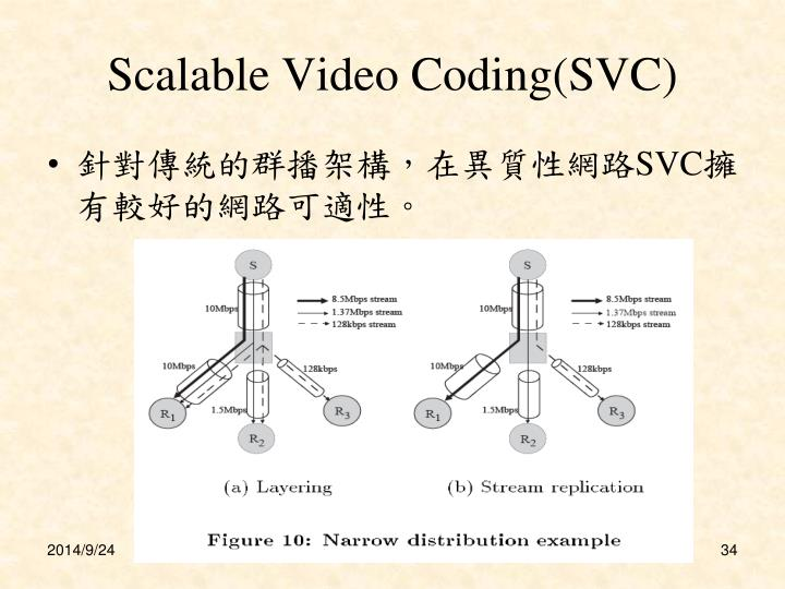 Scalable Video Coding(SVC)