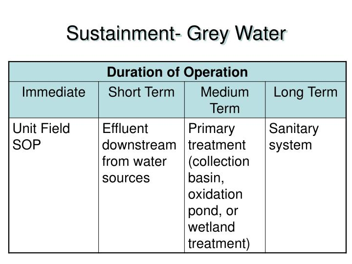 Sustainment- Grey Water