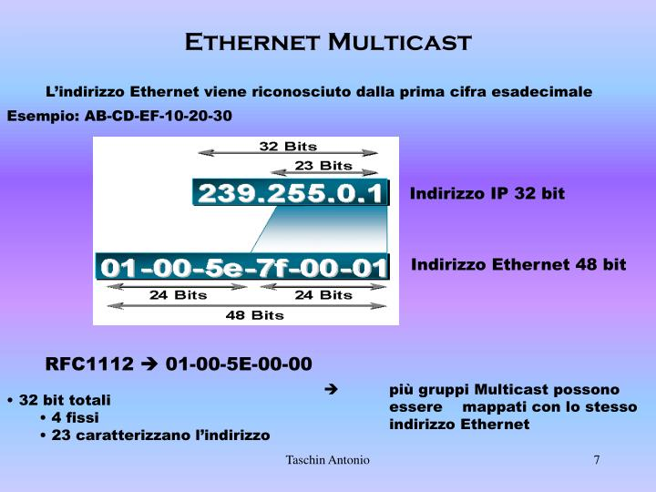 Ethernet Multicast