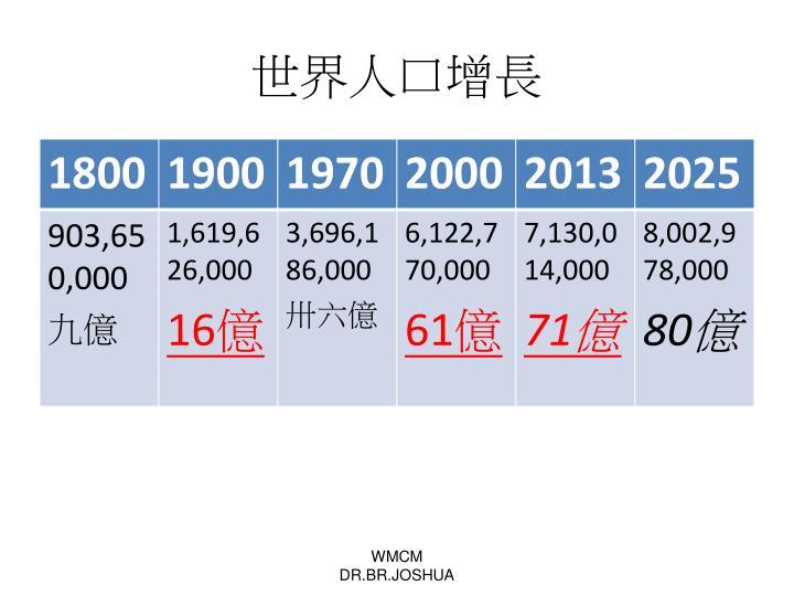 世界人口增長