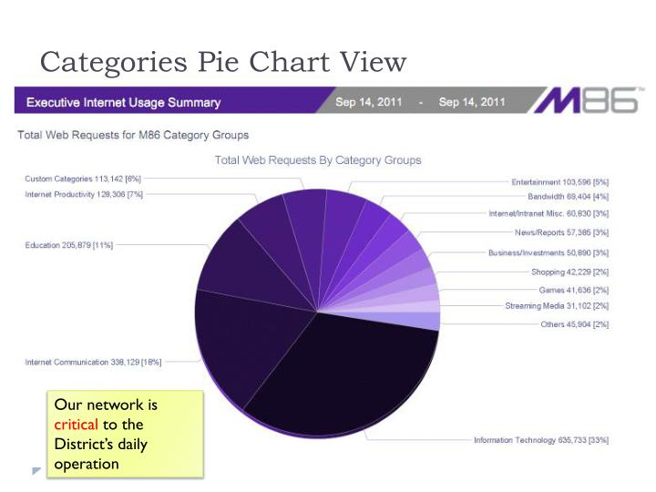 Categories Pie Chart View