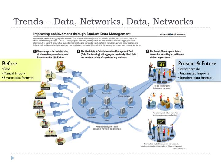 Trends – Data, Networks, Data, Networks
