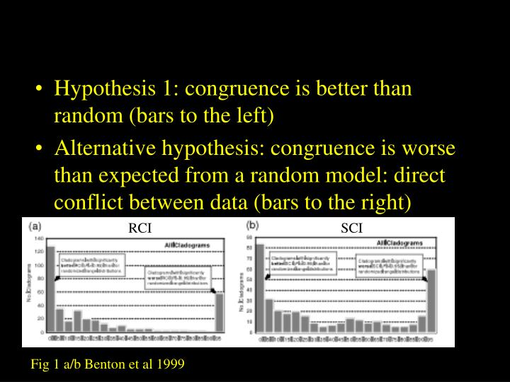 Hypothesis 1: congruence is better than random (bars to the left)