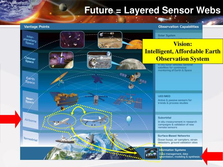 Future = Layered Sensor Webs