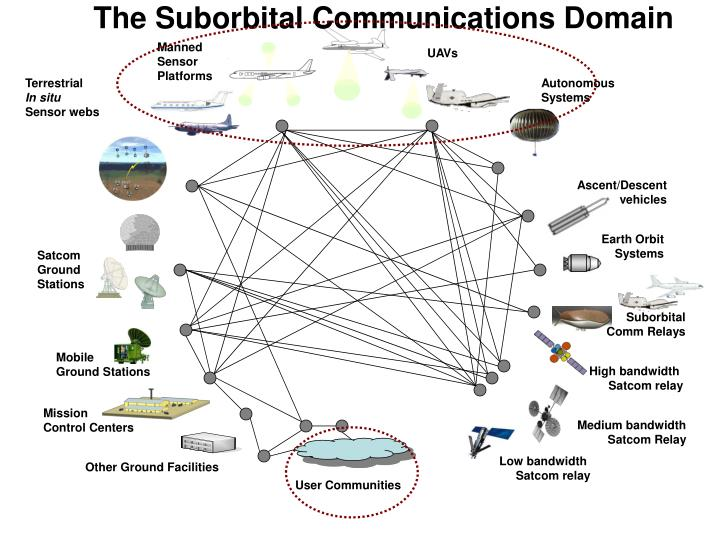 The Suborbital Communications Domain