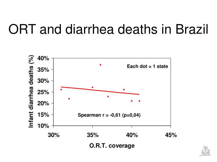 ORT and diarrhea deaths in Brazil