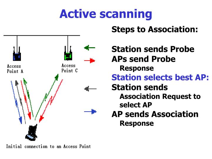 Steps to Association: