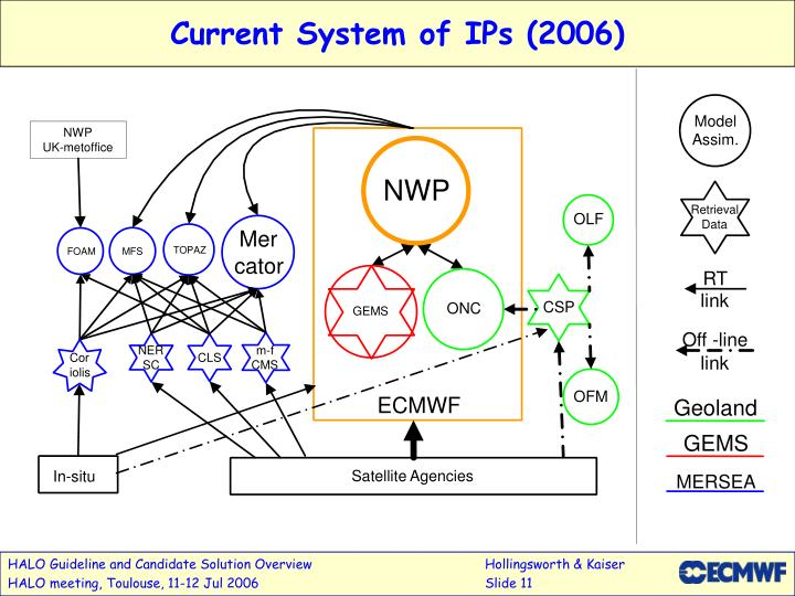 Current System of IPs (2006)