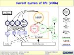 current system of ips 2006