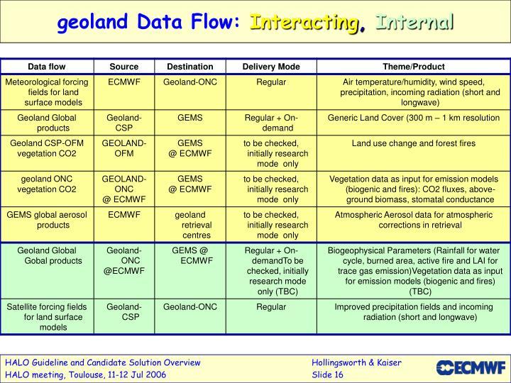 geoland Data Flow: