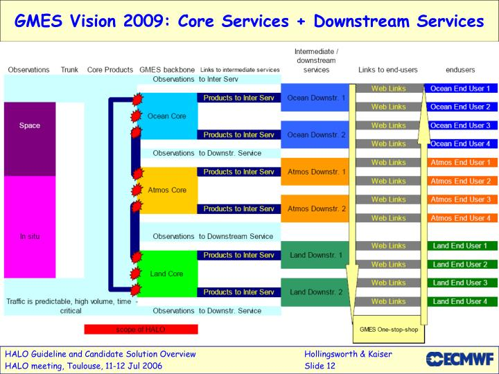 GMES Vision 2009: Core Services + Downstream Services
