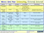 m ersea data flow interacting external internal