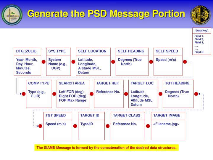Generate the PSD Message Portion