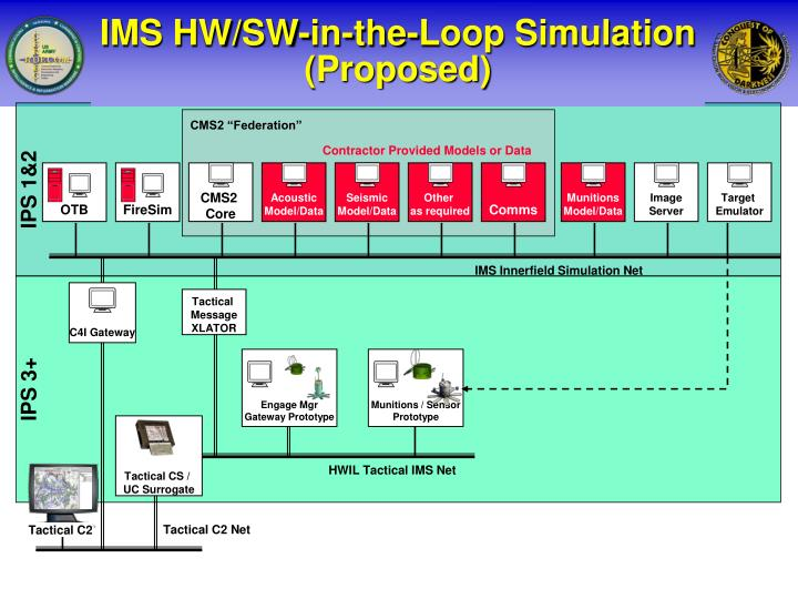 IMS HW/SW-in-the-Loop Simulation (Proposed)
