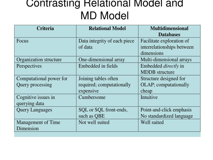 Contrasting Relational Model and MD Model