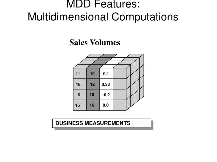 Sales Volumes