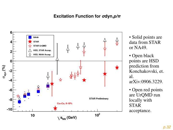Excitation Function for