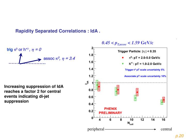 Rapidity Separated Correlations : IdA .