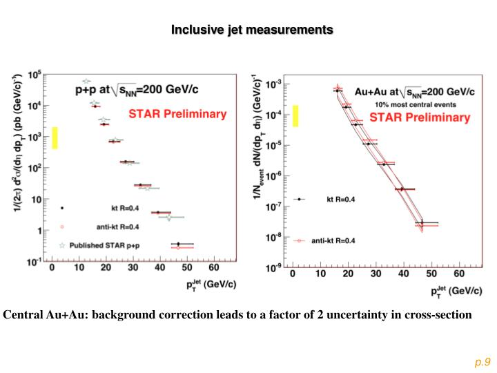 Inclusive jet measurements