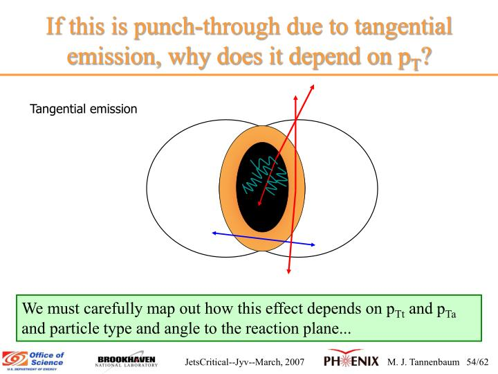 If this is punch-through due to tangential emission, why does it depend on p