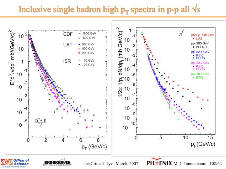 Inclusive single hadron high p