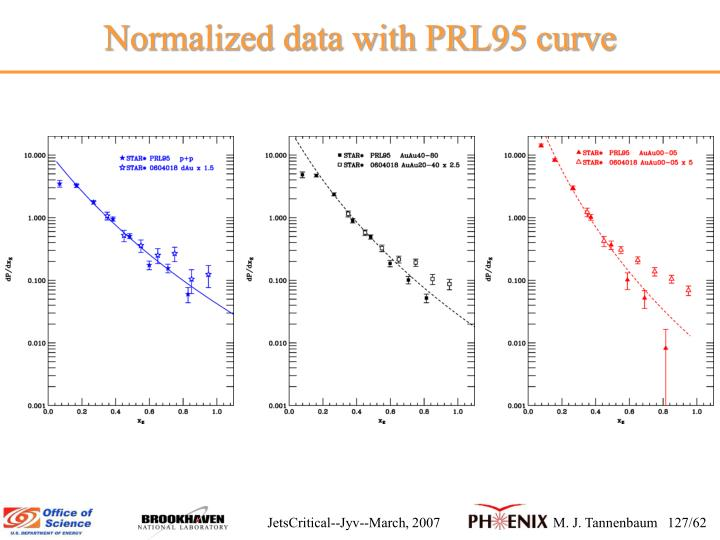 Normalized data with PRL95 curve