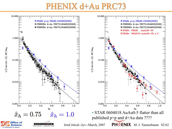 PHENIX d+Au PRC73