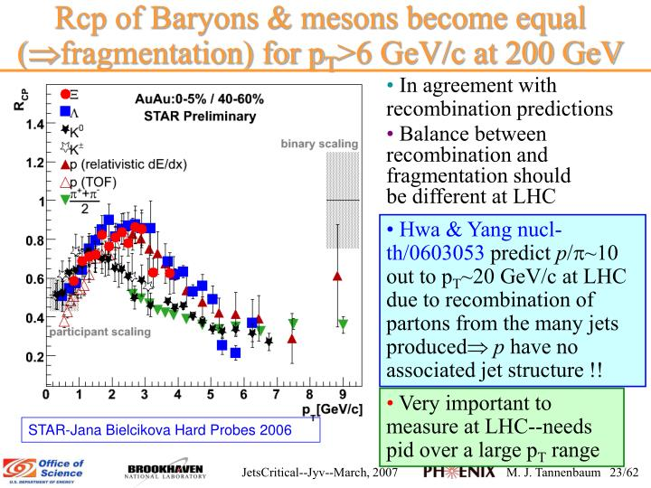 Rcp of Baryons & mesons become equal (