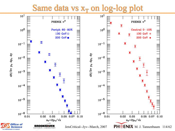 Same data vs x