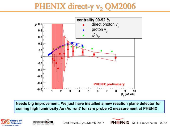 PHENIX direct-