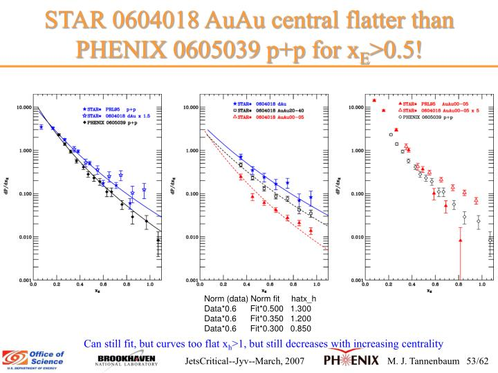 STAR 0604018 AuAu central flatter than PHENIX 0605039 p+p for x