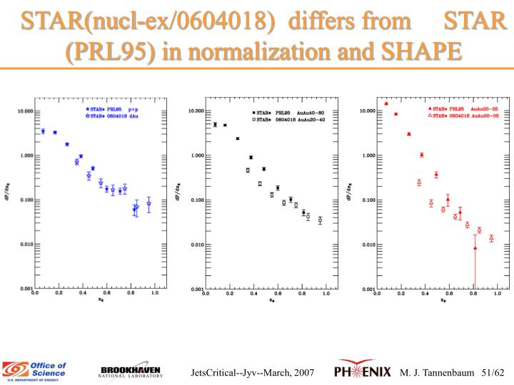 STAR(nucl-ex/0604018)  differs from     STAR (PRL95) in normalization and SHAPE