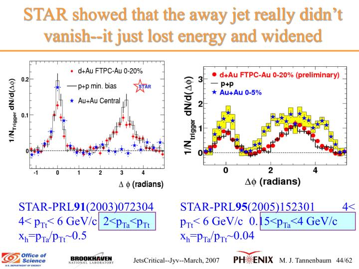 STAR showed that the away jet really didnt vanish--it just lost energy and widened