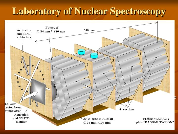 Laboratory of Nuclear Spectroscopy