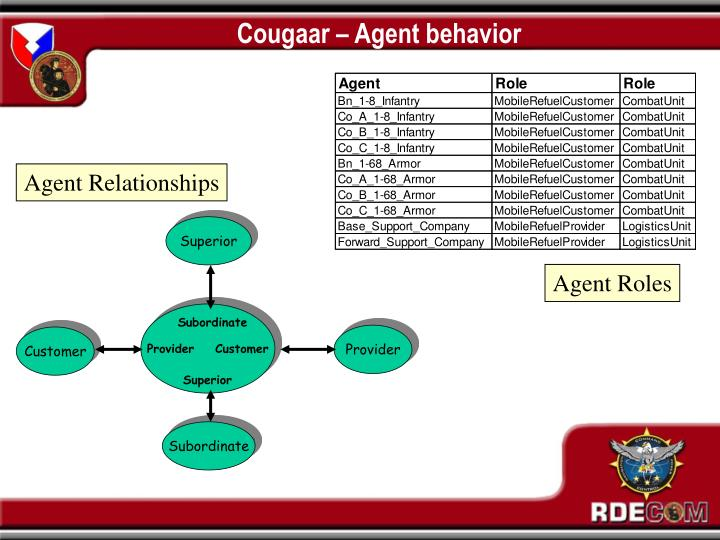 Cougaar – Agent behavior