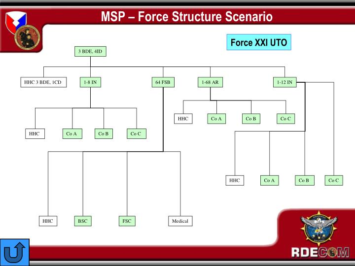 MSP – Force Structure Scenario