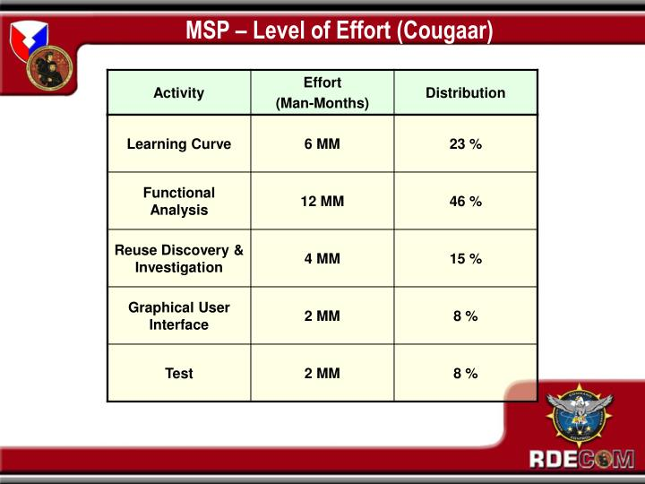 MSP – Level of Effort (Cougaar)