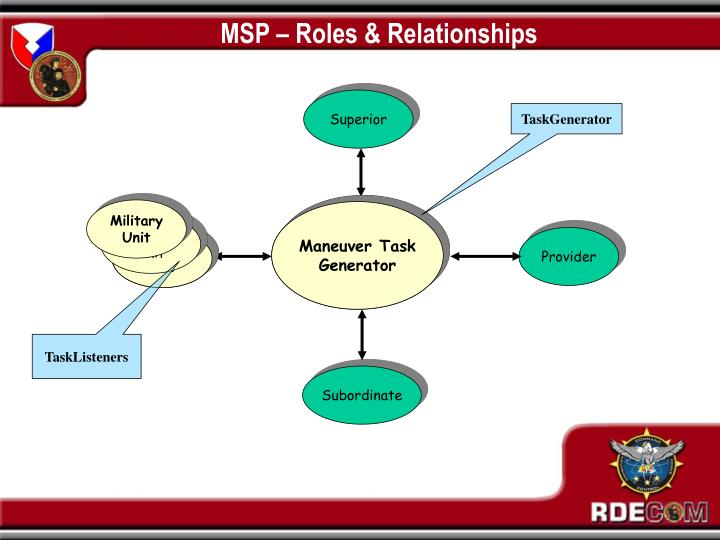 MSP – Roles & Relationships