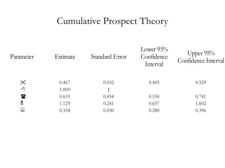 Cumulative Prospect Theory
