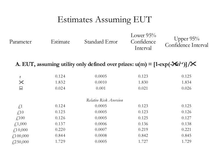 Estimates Assuming EUT